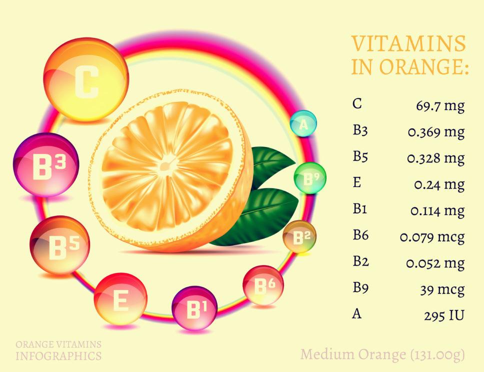 ده خاصیت پرتقال